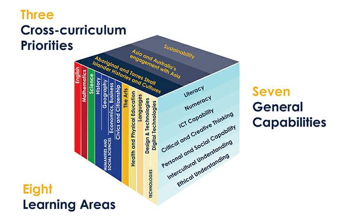การออกแบบหลักสูตรของออสเตรเลีย (Australian Curriculum)