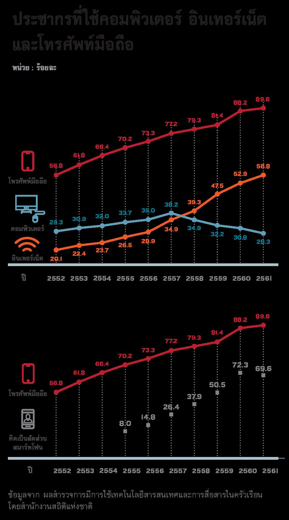 ประชากรที่ใช้คอมพิวเตอร์ อินเทอร์เน็ตและโทรศัพท์มือถือ