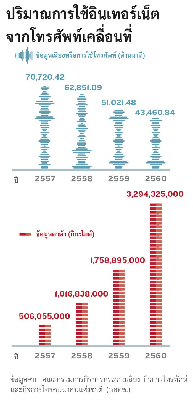 ปริมาณการใช้อินเทอร์เน็ตจากโทรศัพทืเคลื่อนที่