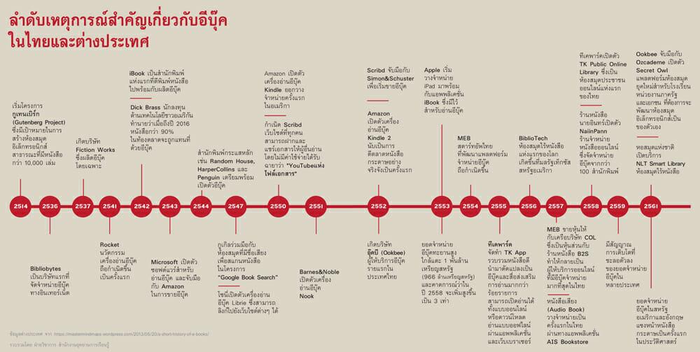 ลำดับเหตุการณ์สำคัญเกี่ยวกับอีบุ๊คในไทยและต่างประเทศ