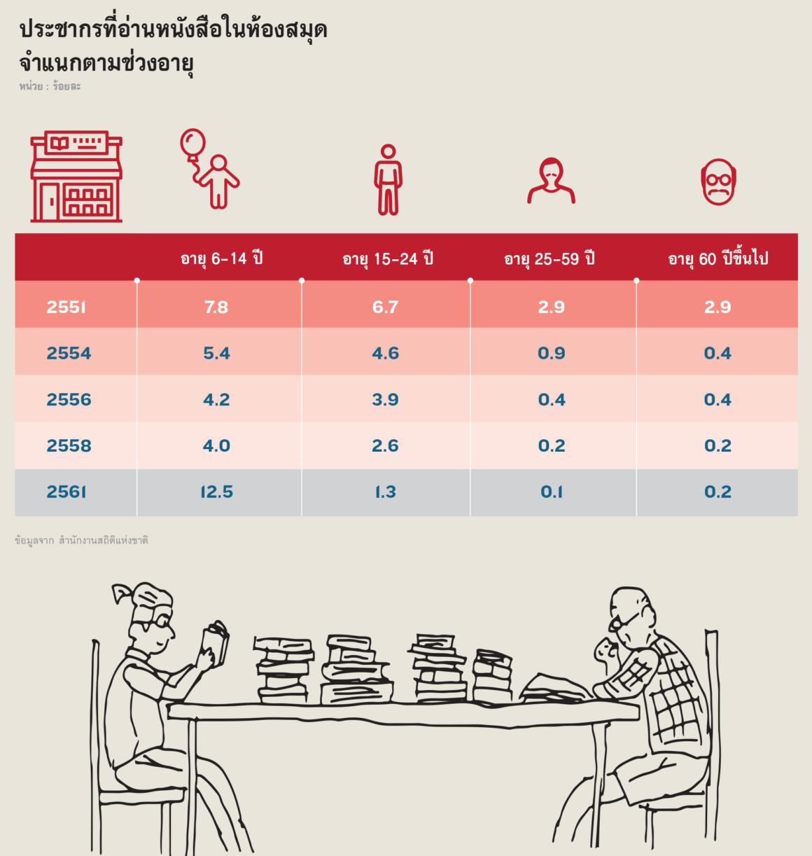 ประชากรที่อ่านหนังสือในห้องสมุด จำแนกตามช่วงอายุ