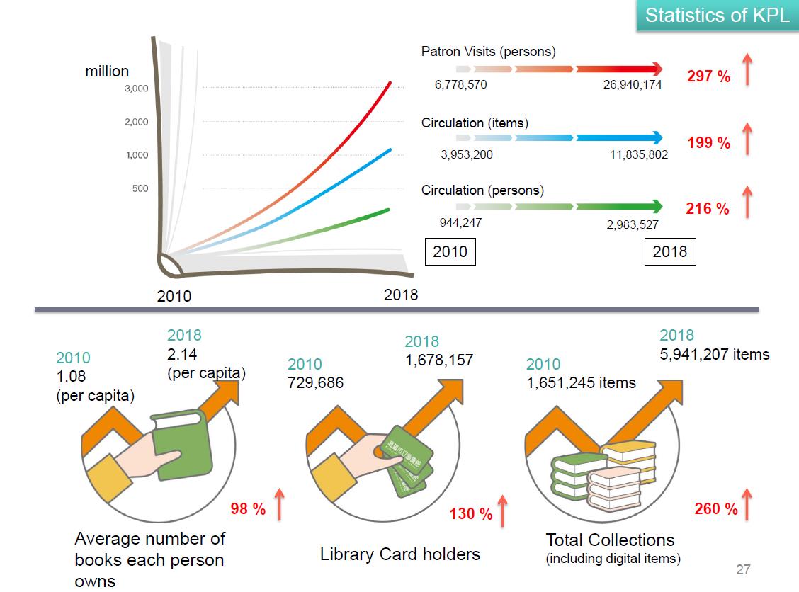 ผลลัพธ์ความเปลี่ยนแปลงของการใช้บริการห้องสมุดประชาชนเมืองเกาสง