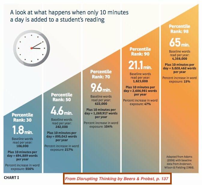 กราฟจากหนังสือ Disrupting Think ของเบียร์และพร็อบสท์ แสดงให้เห็นว่าเวลาในการอ่านอิสระของชั้นเรียนมีความสัมพันธ์กับผลการเรียนอย่างมีนัยสำคัญ ยิ่งให้เวลาในการอ่านมากเท่าไหร่ ค่าคะแนนเปอร์เซ็นต์ไทล์ (Percentile Rank) ก็ยิ่งสูงตาม