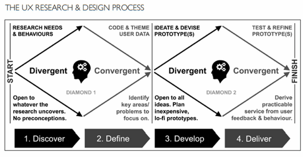 The UX Research & Design Process