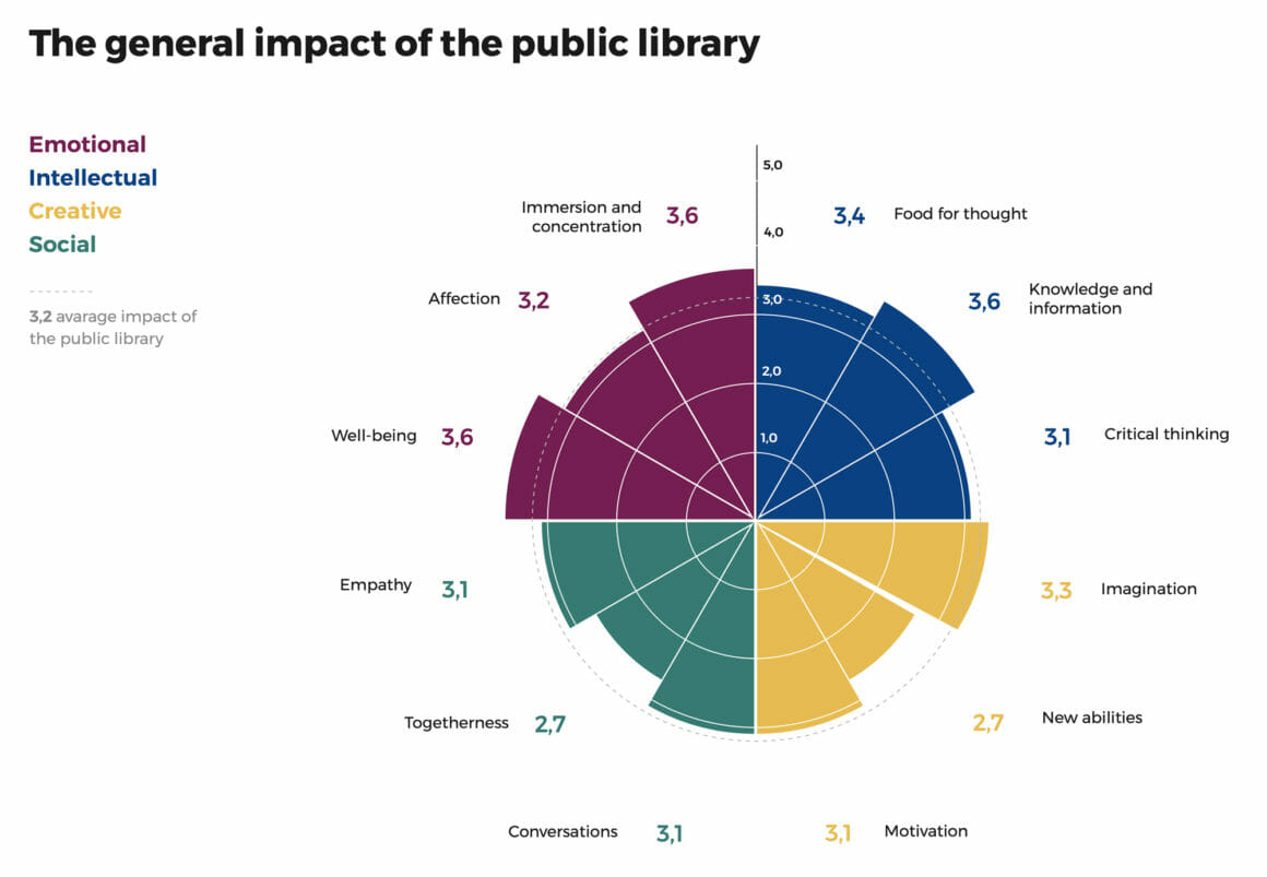 ขอบเขตความหมายของผลกระทบโดยรวมที่ห้องสมุดมีต่อประชาชน