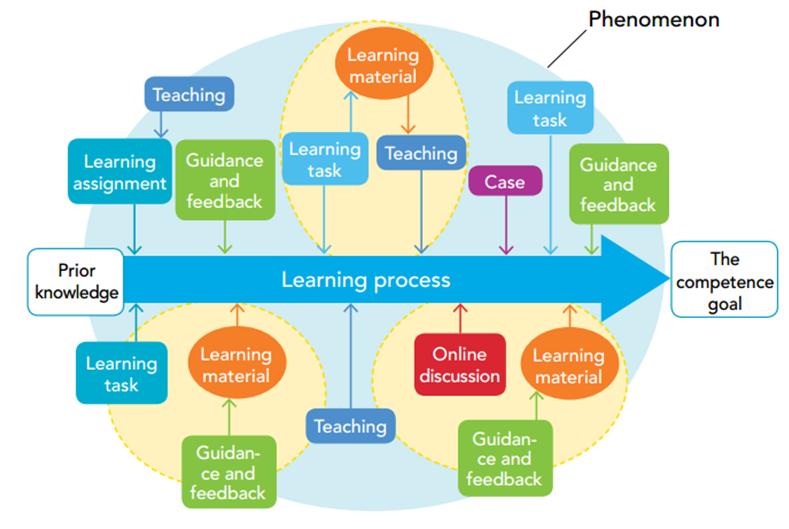 กระบวนการเรียนรู้แบบ Phenomenon-based Learning Photo : janetlordeducation.com