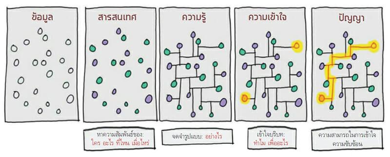 โมเดล DIKW (Data, Information, Knowledge, Wisdom)