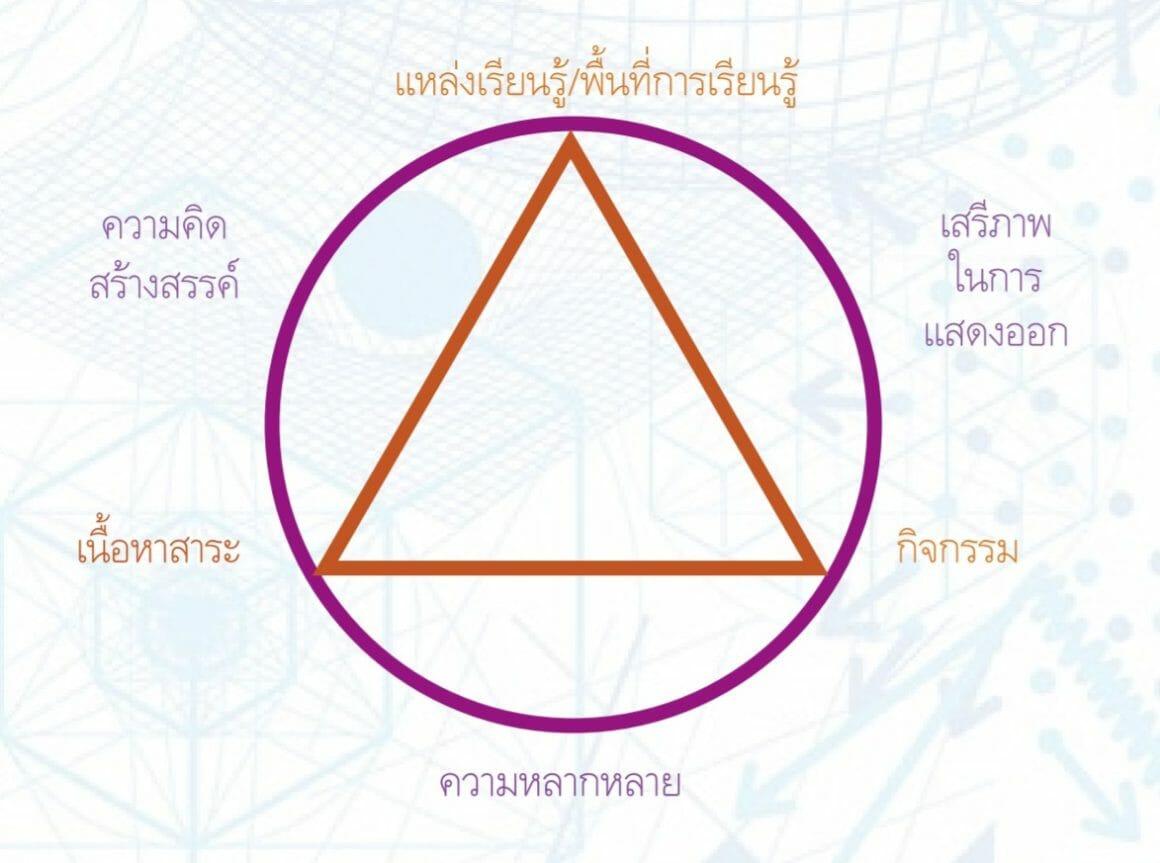 สภาพแวดล้อมการเรียนรู้สร้างสรรค์ สังเคราะห์แนวคิดจากบริบทไทย